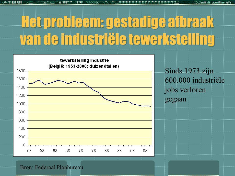 Het probleem: gestadige afbraak van de industriële tewerkstelling Sinds 1973 zijn 600.000 industriële jobs verloren gegaan Bron: Federaal Planbureau