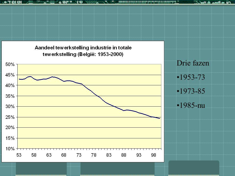 trends in de verwerkende nijverheid gedurende de laatste 50 jaar waren nog dramatischer