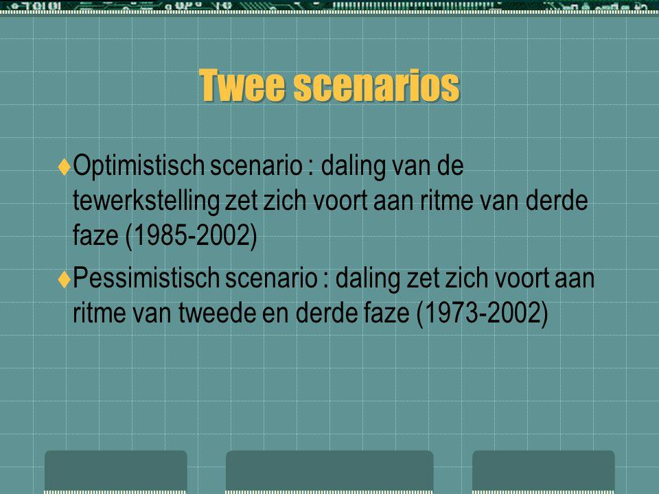 Twee scenarios  Optimistisch scenario : daling van de tewerkstelling zet zich voort aan ritme van derde faze (1985-2002)  Pessimistisch scenario : d
