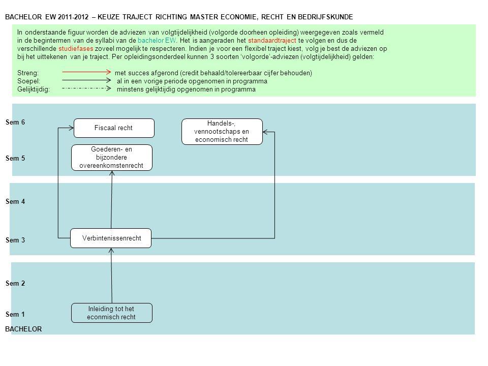 In onderstaande figuur worden de adviezen van volgtijdelijkheid (volgorde doorheen opleiding) weergegeven zoals vermeld in de begintermen van de syllabi van de bachelor EW.