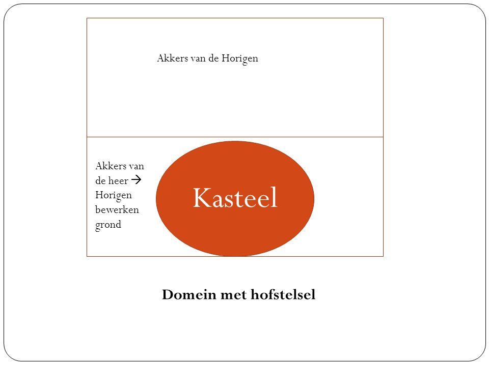 Kasteel Akkers van de heer  Horigen bewerken grond Akkers van de Horigen Domein met hofstelsel