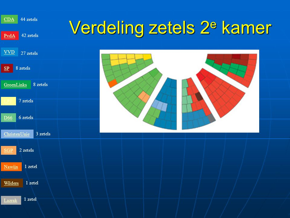 Verdeling zetels 2 e kamer 44 zetels 42 zetels 27 zetels 8 zetels 7 zetels 6 zetels 3 zetels 2 zetels 1 zetel CDA PvdA VVD SP GroenLinks LPF D66 ChristenUnie SGP Nawijn Wilders Lazrak