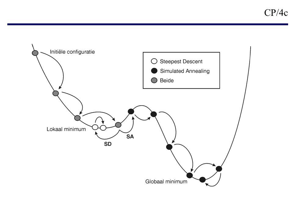 CP/5 Simulated Annealing procedure gebaseerd op het Car Parrinello formalisme Probleem : Minimaliseer E in functie van de KS orbitalen .
