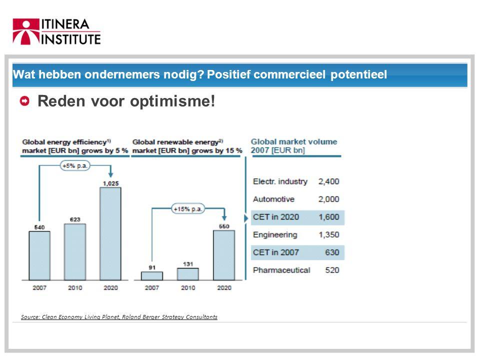 01/09/2014 Wat hebben ondernemers nodig. Positief commercieel potentieel Reden voor optimisme.