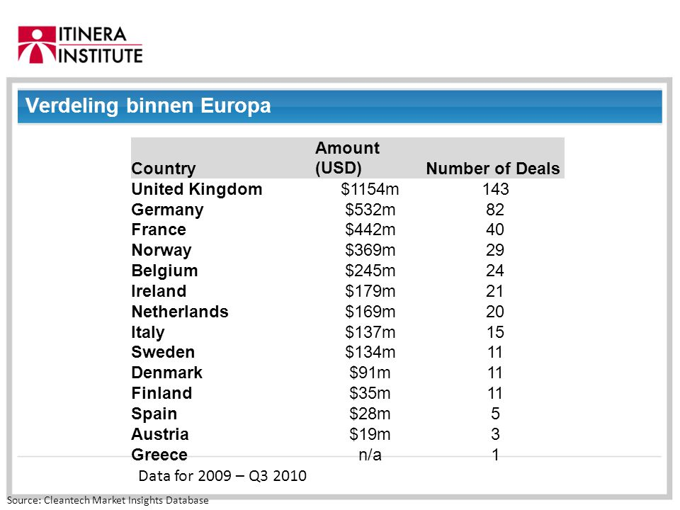 01/09/2014 Verdeling binnen Europa Data for 2009 – Q3 2010 Source: Cleantech Market Insights Database Country Amount (USD)Number of Deals United Kingd
