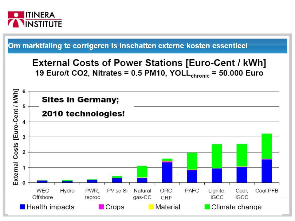 01/09/2014 Om marktfaling te corrigeren is inschatten externe kosten essentieel