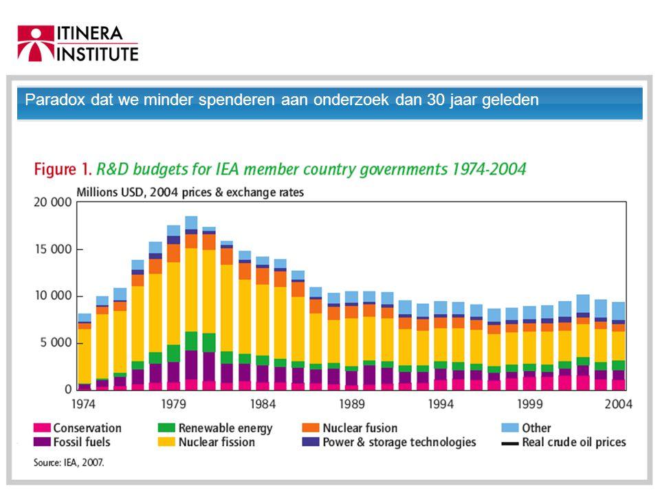 01/09/2014 Paradox dat we minder spenderen aan onderzoek dan 30 jaar geleden