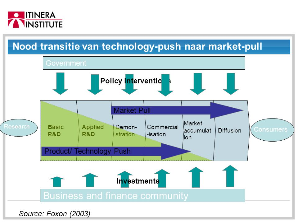 01/09/2014 Diffusion Nood transitie van technology-push naar market-pull Government Research Consumers Policy Interventions Business and finance commu
