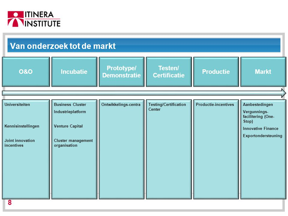 01/09/2014 8 Van onderzoek tot de markt Universiteiten Kennisinstellingen Joint innovation incentives O&O Business Cluster Industrieplatform Venture C