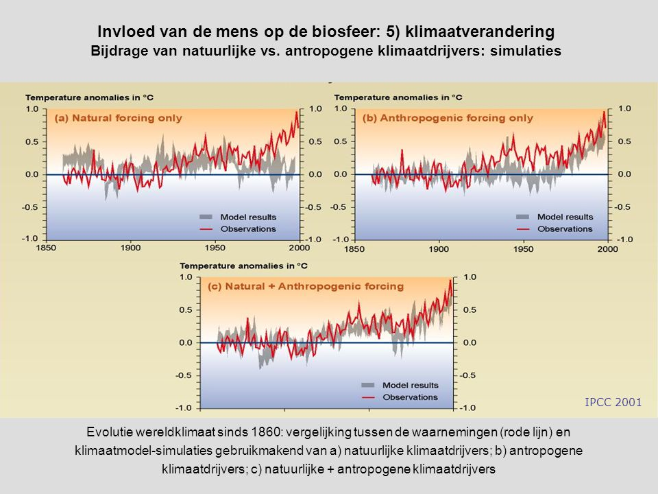 IPCC 2001 Evolutie wereldklimaat sinds 1860: vergelijking tussen de waarnemingen (rode lijn) en klimaatmodel-simulaties gebruikmakend van a) natuurlijke klimaatdrijvers; b) antropogene klimaatdrijvers; c) natuurlijke + antropogene klimaatdrijvers Invloed van de mens op de biosfeer: 5) klimaatverandering Bijdrage van natuurlijke vs.