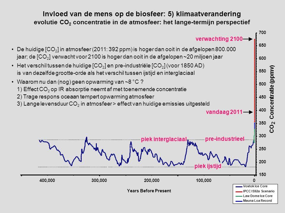 De huidige [CO 2 ] in atmosfeer (2011: 392 ppm) is hoger dan ooit in de afgelopen 800.000 jaar; de [CO 2 ] verwacht voor 2100 is hoger dan ooit in de