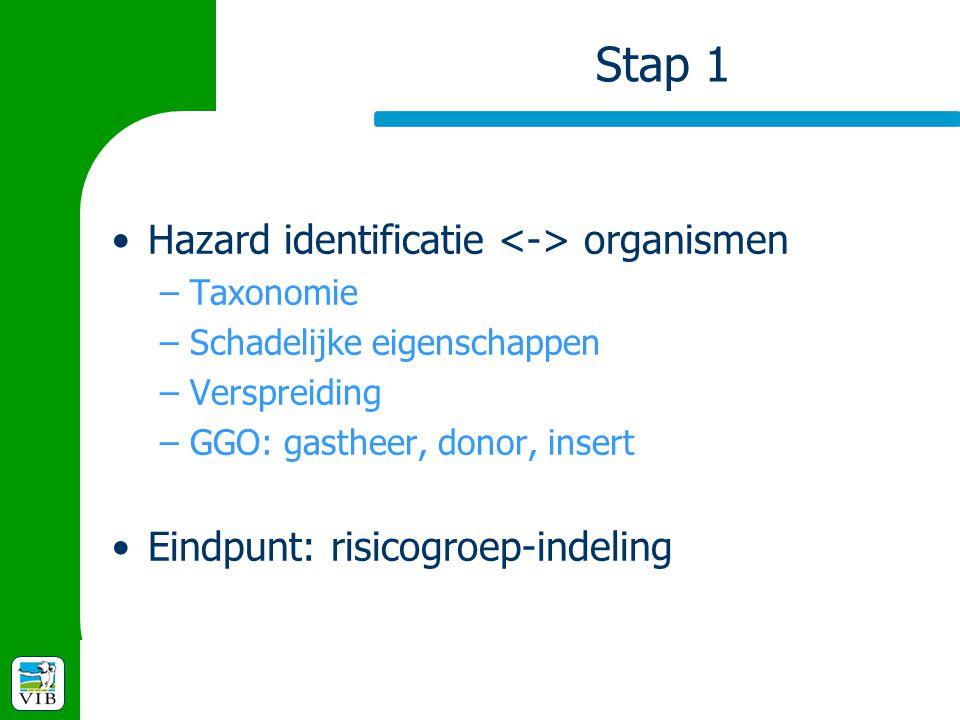 Stap 1 Hazard identificatie organismen –Taxonomie –Schadelijke eigenschappen –Verspreiding –GGO: gastheer, donor, insert Eindpunt: risicogroep-indelin