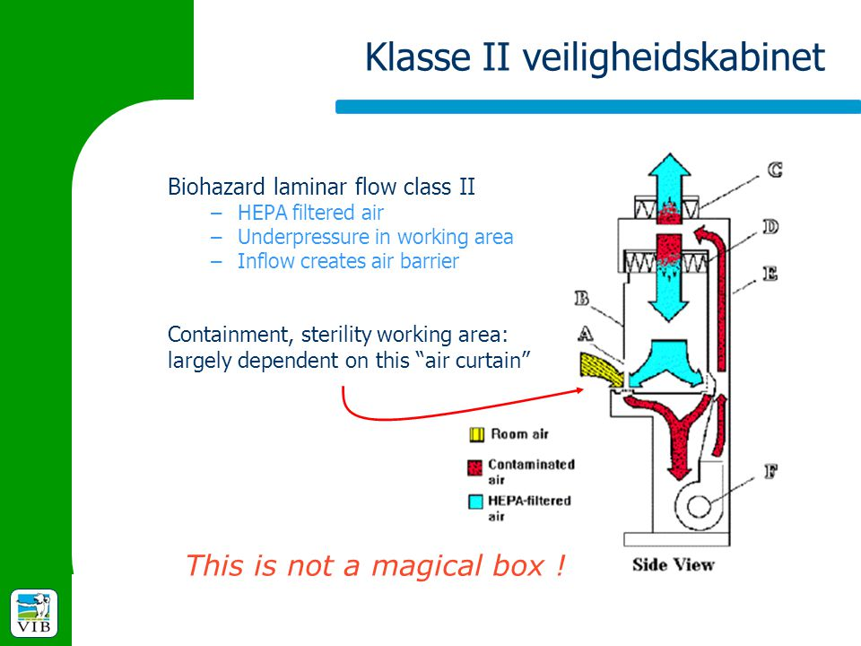 """Klasse II veiligheidskabinet Containment, sterility working area: largely dependent on this """"air curtain"""" This is not a magical box ! Biohazard lamina"""