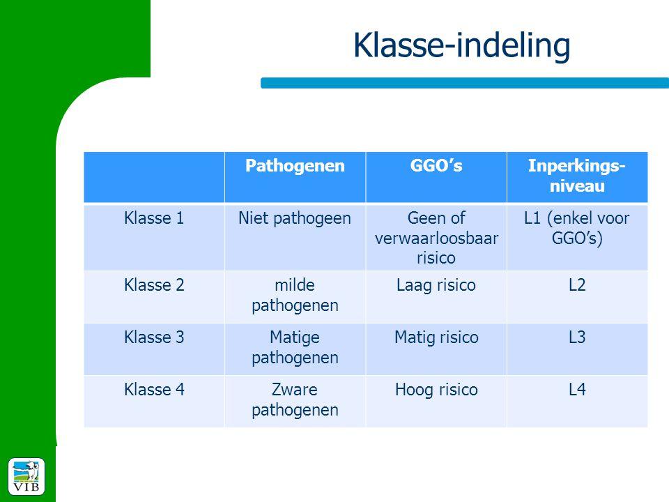 Klasse-indeling PathogenenGGO'sInperkings- niveau Klasse 1Niet pathogeenGeen of verwaarloosbaar risico L1 (enkel voor GGO's) Klasse 2milde pathogenen