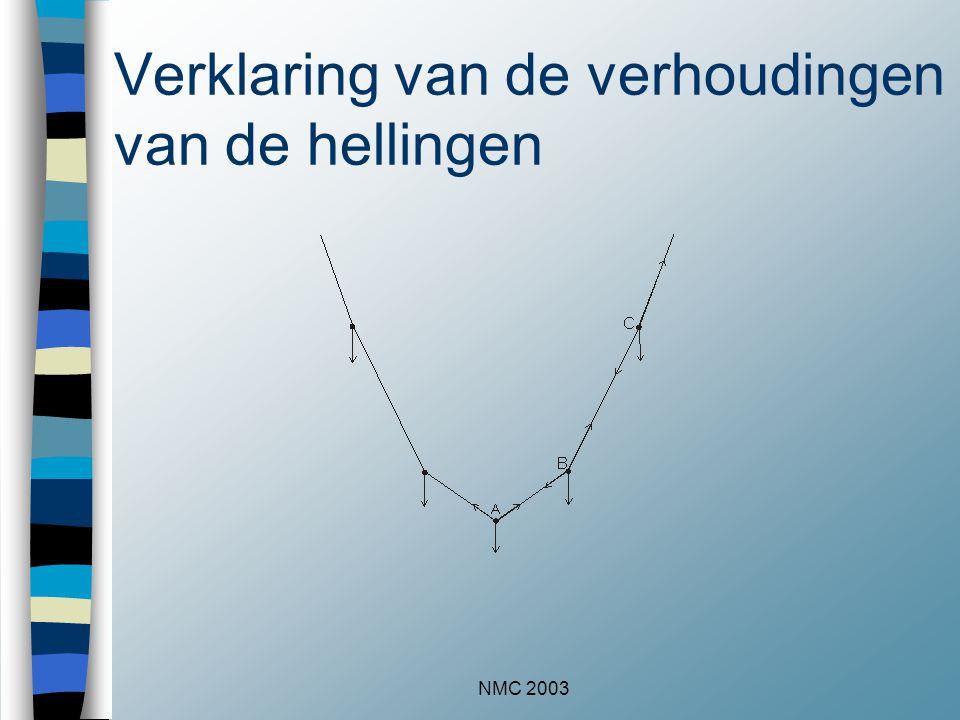 NMC 2003 Verklaring van de verhoudingen van de hellingen