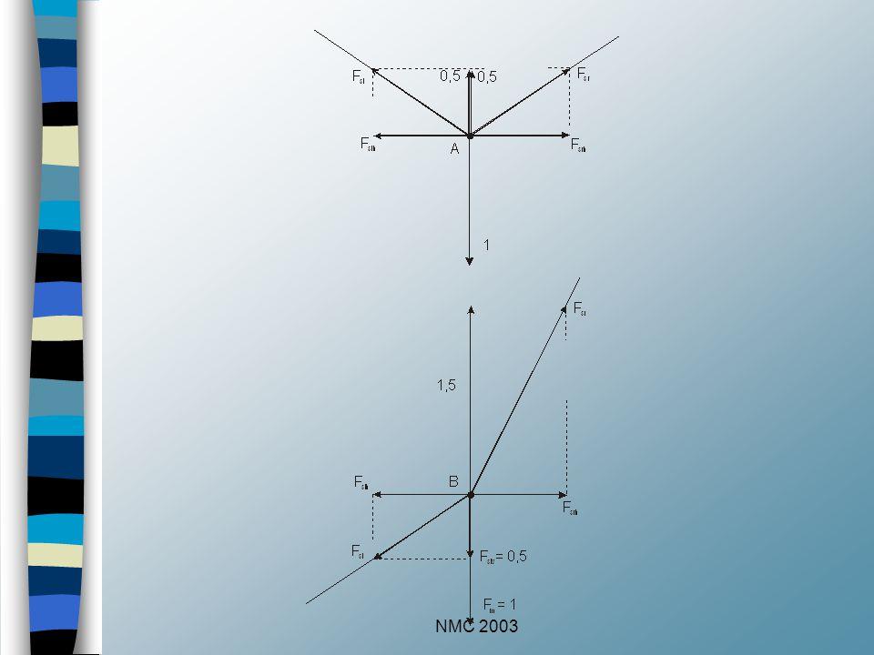 NMC 2003