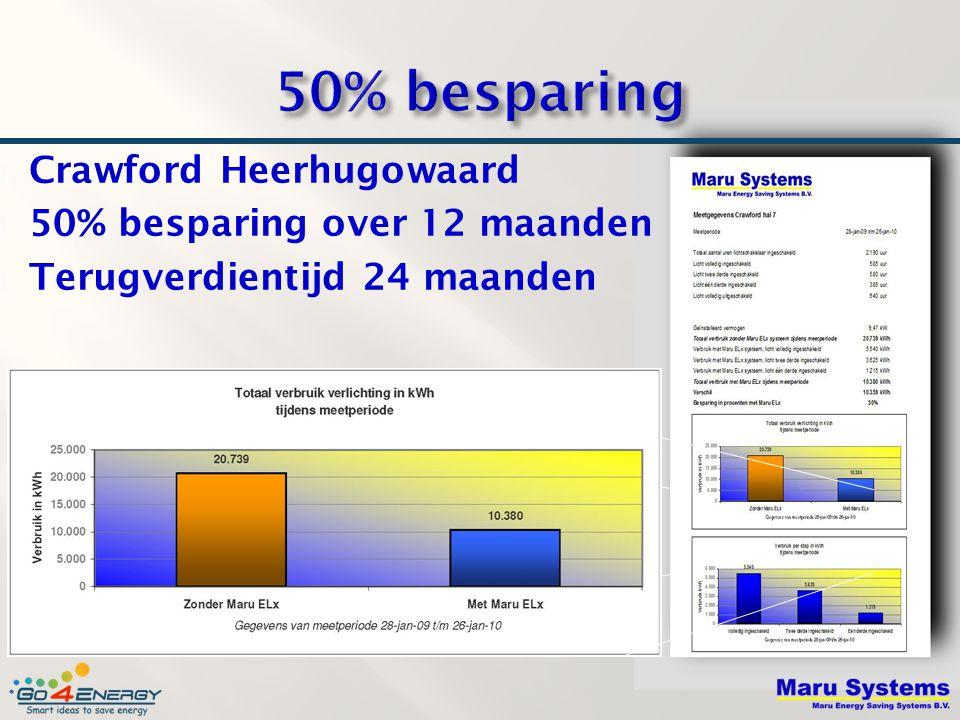  Crawford Heerhugowaard  50% besparing over 12 maanden  Terugverdientijd 24 maanden