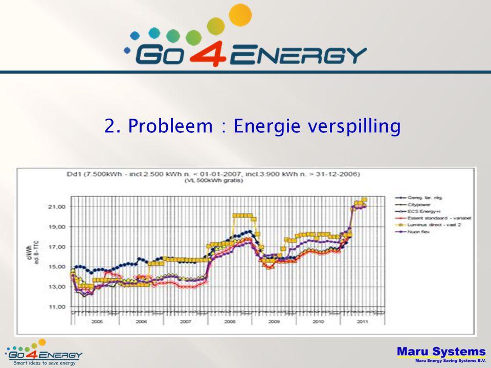 2. Probleem : Energie verspilling