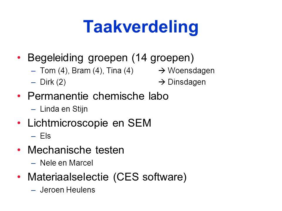Taakverdeling Begeleiding groepen (14 groepen) –Tom (4), Bram (4), Tina (4)  Woensdagen –Dirk (2)  Dinsdagen Permanentie chemische labo –Linda en Stijn Lichtmicroscopie en SEM –Els Mechanische testen –Nele en Marcel Materiaalselectie (CES software) –Jeroen Heulens