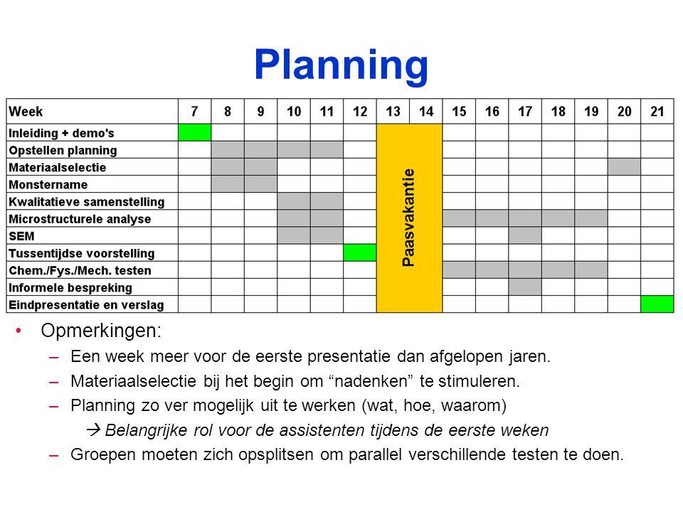 Planning Opmerkingen: –Een week meer voor de eerste presentatie dan afgelopen jaren.