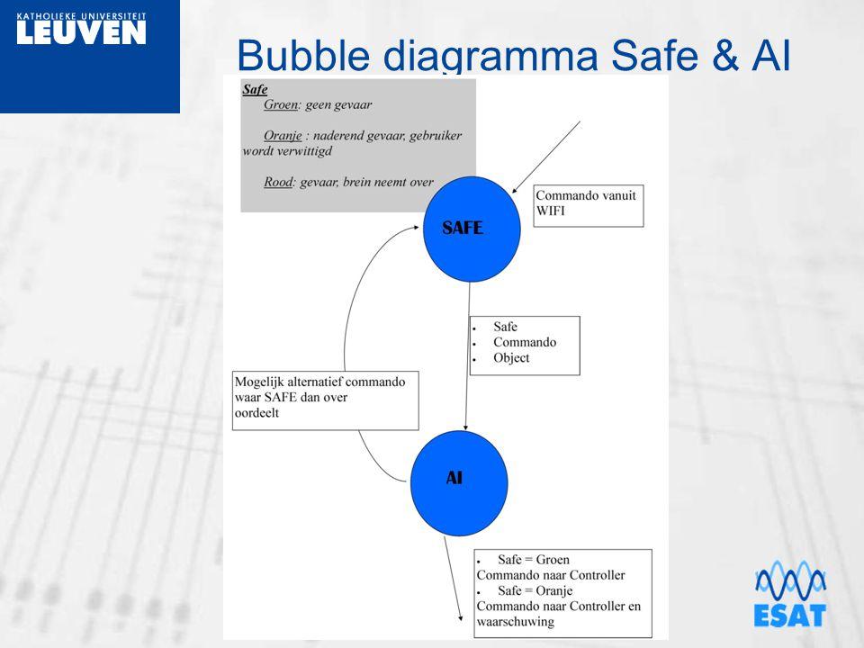 Bubble diagramma Safe & AI