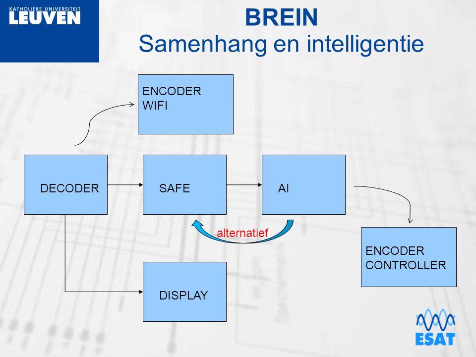 BREIN Samenhang en intelligentie DECODERSAFEAI ENCODER CONTROLLER ENCODER WIFI DISPLAY alternatief