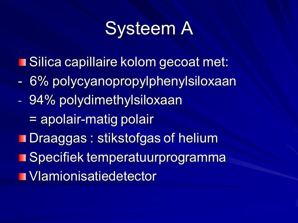 Systeem A Silica capillaire kolom gecoat met: - 6% polycyanopropylphenylsiloxaan - 94% polydimethylsiloxaan = apolair-matig polair Draaggas : stikstofgas of helium Specifiek temperatuurprogramma Vlamionisatiedetector