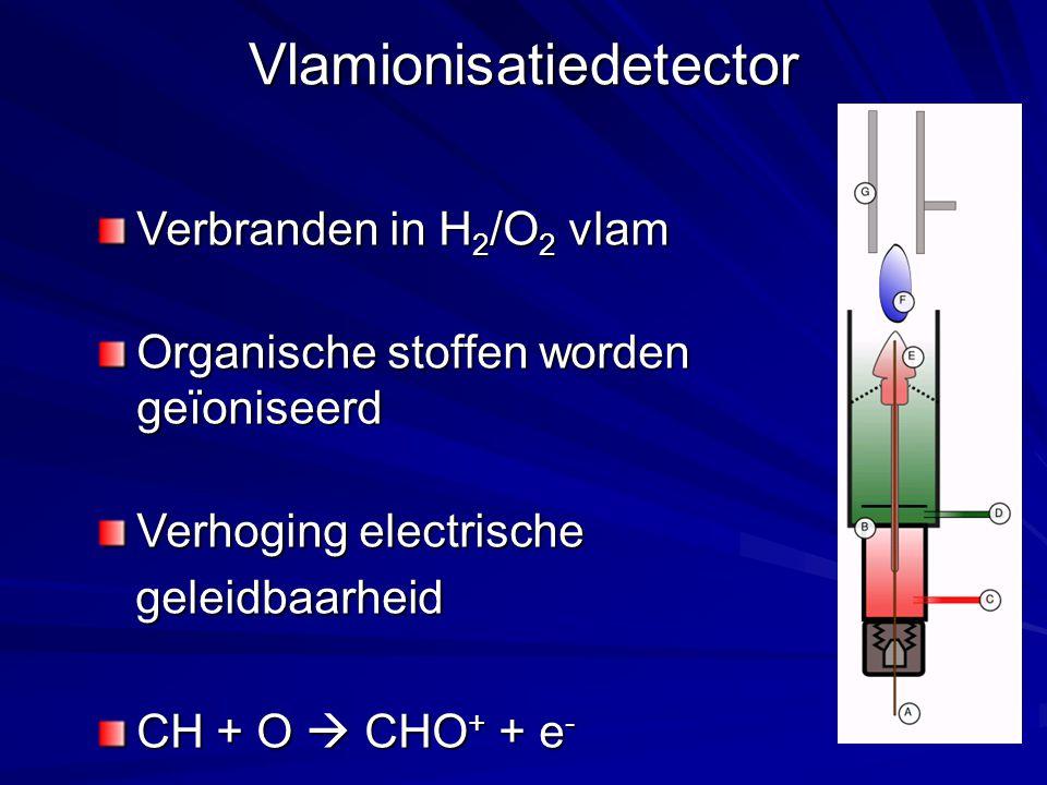 Vlamionisatiedetector Verbranden in H 2 /O 2 vlam Organische stoffen worden geïoniseerd Verhoging electrische geleidbaarheid geleidbaarheid CH + O  CHO + + e -