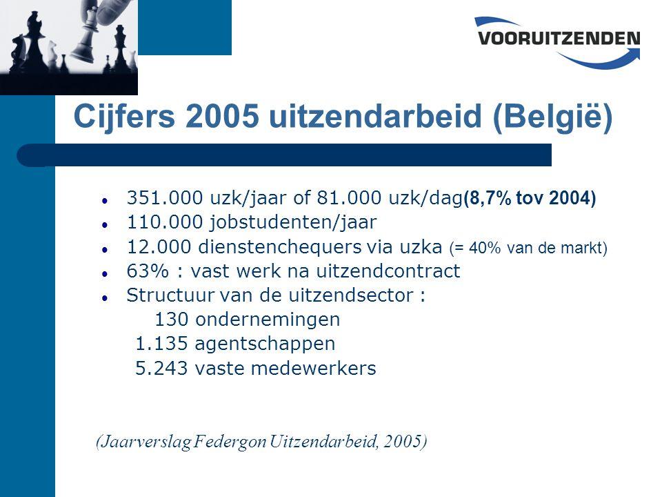 351.000 uzk/jaar of 81.000 uzk/dag (8,7% tov 2004) 110.000 jobstudenten/jaar 12.000 dienstenchequers via uzka (= 40% van de markt) 63% : vast werk na uitzendcontract Structuur van de uitzendsector : 130 ondernemingen 1.135 agentschappen 5.243 vaste medewerkers (Jaarverslag Federgon Uitzendarbeid, 2005) Cijfers 2005 uitzendarbeid (België)
