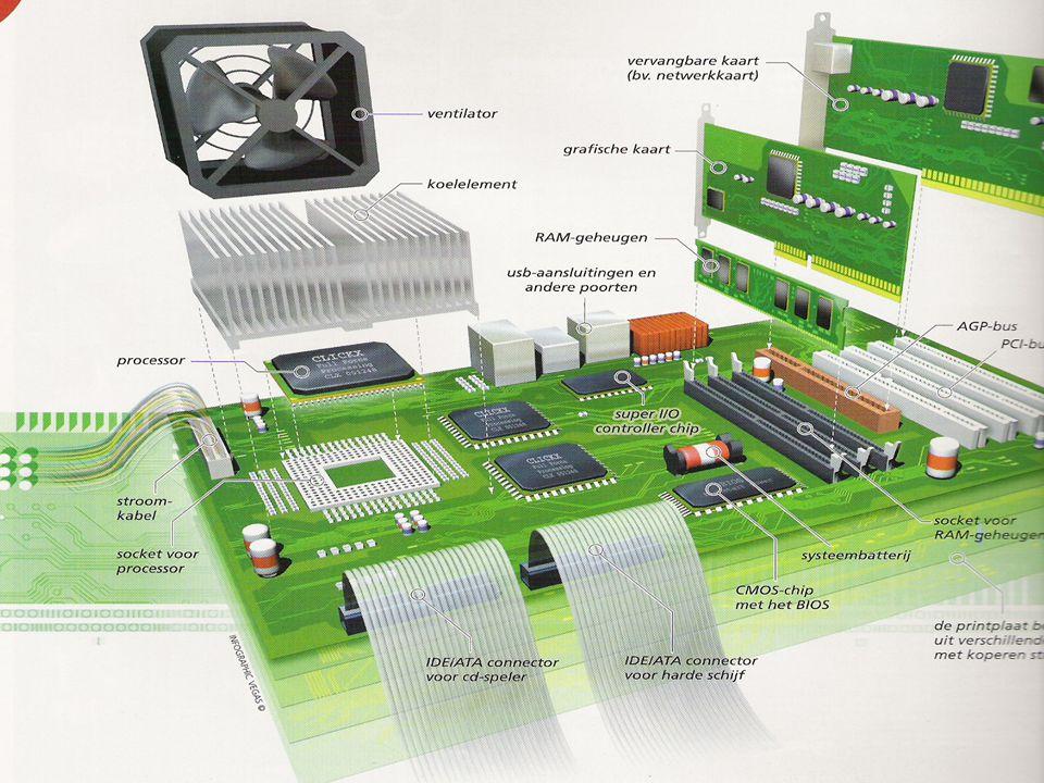 Belangrijke onderdelen  Processorvoet  Plaats voor intern geheugen  Aansluitingen voor insteekkaarten (= slots)  Stekkers voor aansluiting van de voeding  Connectors voor aansluitingen met randapparatuur.