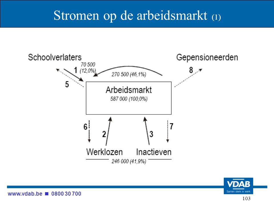 www.vdab.be 0800 30 700 103 Stromen op de arbeidsmarkt (1)