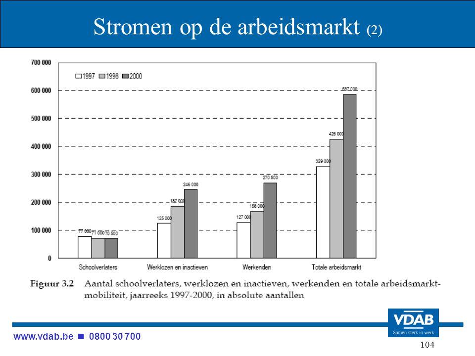 www.vdab.be 0800 30 700 104 Stromen op de arbeidsmarkt (2)