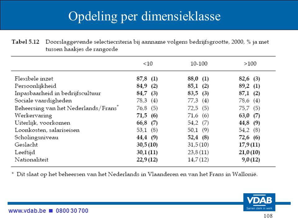www.vdab.be 0800 30 700 108 Opdeling per dimensieklasse