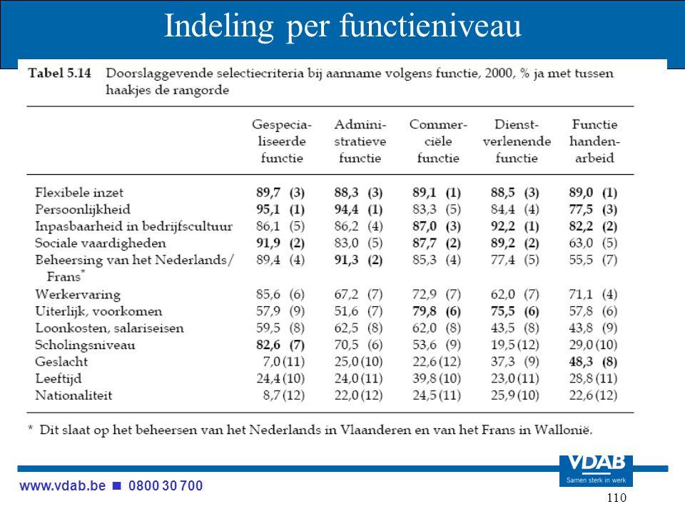 www.vdab.be 0800 30 700 110 Indeling per functieniveau