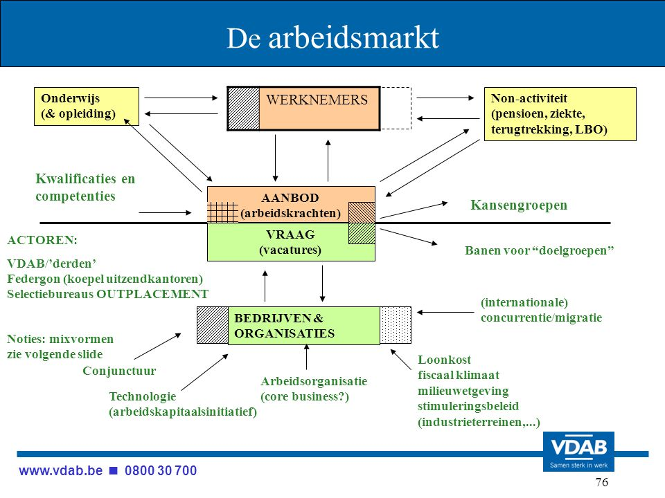 www.vdab.be 0800 30 700 76 De arbeidsmarkt Onderwijs (& opleiding) Non-activiteit (pensioen, ziekte, terugtrekking, LBO) AANBOD (arbeidskrachten) BEDR