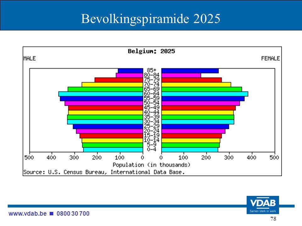 www.vdab.be 0800 30 700 78 Bevolkingspiramide 2025