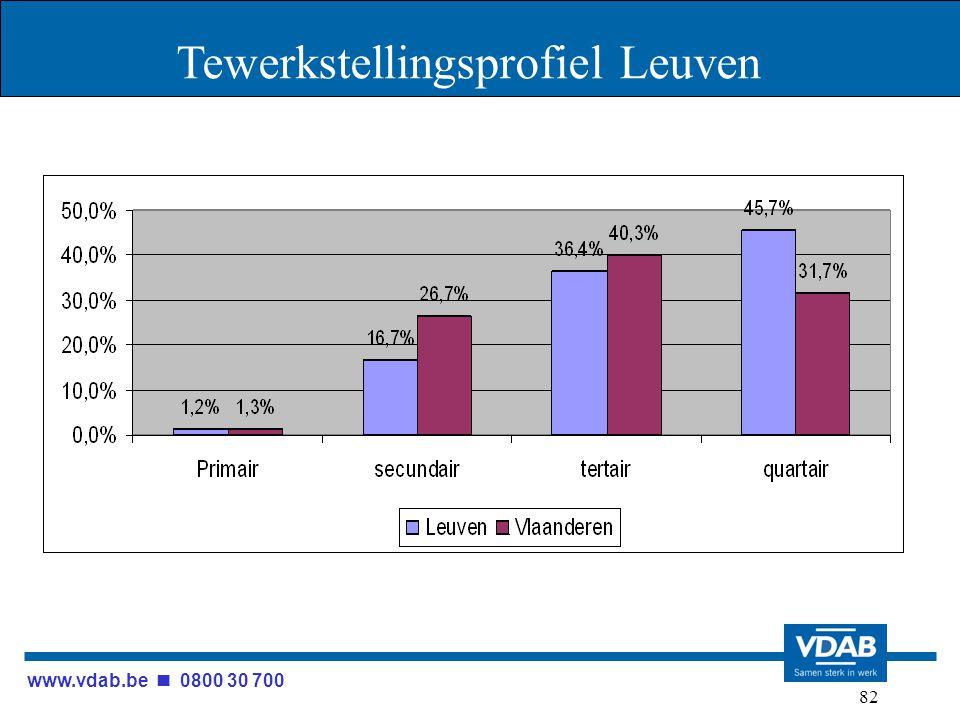www.vdab.be 0800 30 700 82 Tewerkstellingsprofiel Leuven