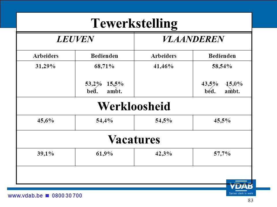 www.vdab.be 0800 30 700 83 Tewerkstelling LEUVENVLAANDEREN ArbeidersBediendenArbeidersBedienden 31,29%68,71% 53,2% 15,5% bed. ambt. 41,46%58,54% 43,5%