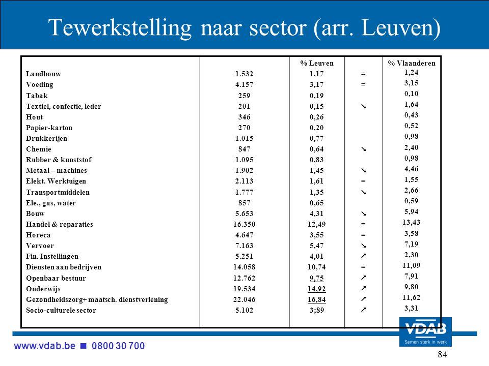 www.vdab.be 0800 30 700 84 Tewerkstelling naar sector (arr. Leuven) Landbouw Voeding Tabak Textiel, confectie, leder Hout Papier-karton Drukkerijen Ch