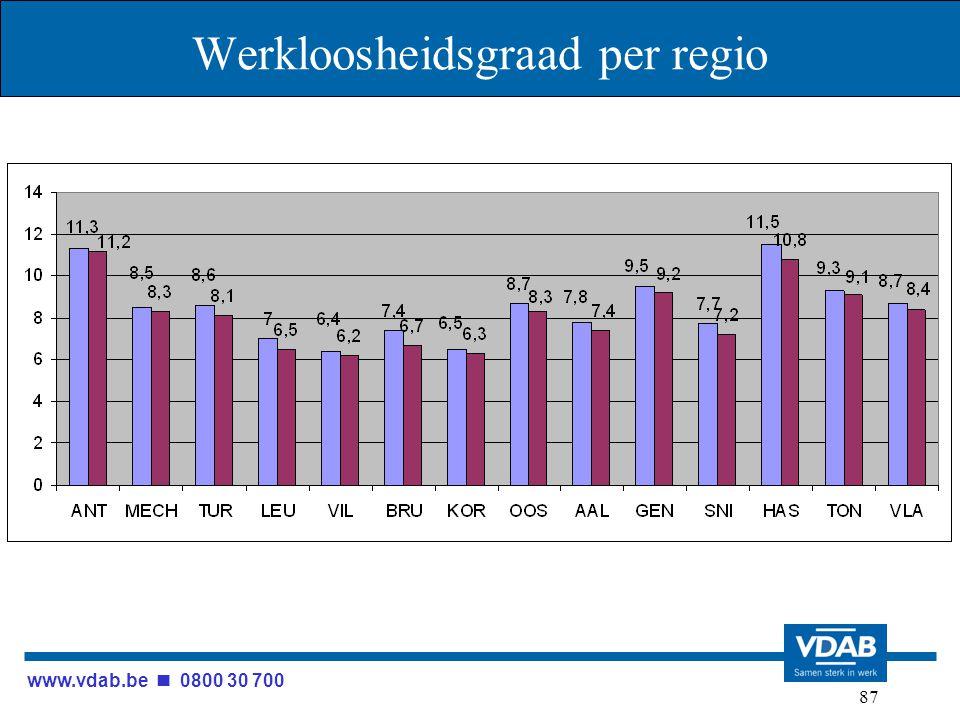www.vdab.be 0800 30 700 87 Werkloosheidsgraad per regio
