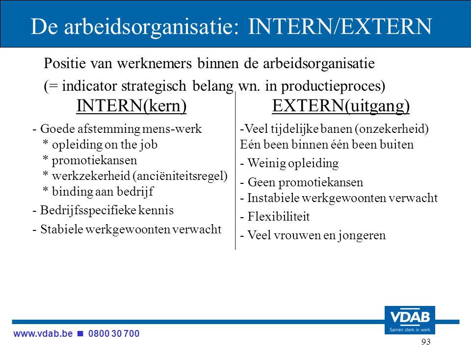 www.vdab.be 0800 30 700 93 De arbeidsorganisatie: INTERN/EXTERN Positie van werknemers binnen de arbeidsorganisatie (= indicator strategisch belang wn