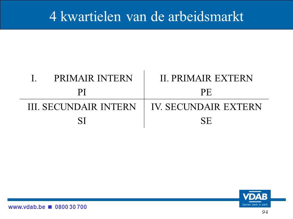 www.vdab.be 0800 30 700 94 4 kwartielen van de arbeidsmarkt I.PRIMAIR INTERN PI II. PRIMAIR EXTERN PE III. SECUNDAIR INTERN SI IV. SECUNDAIR EXTERN SE