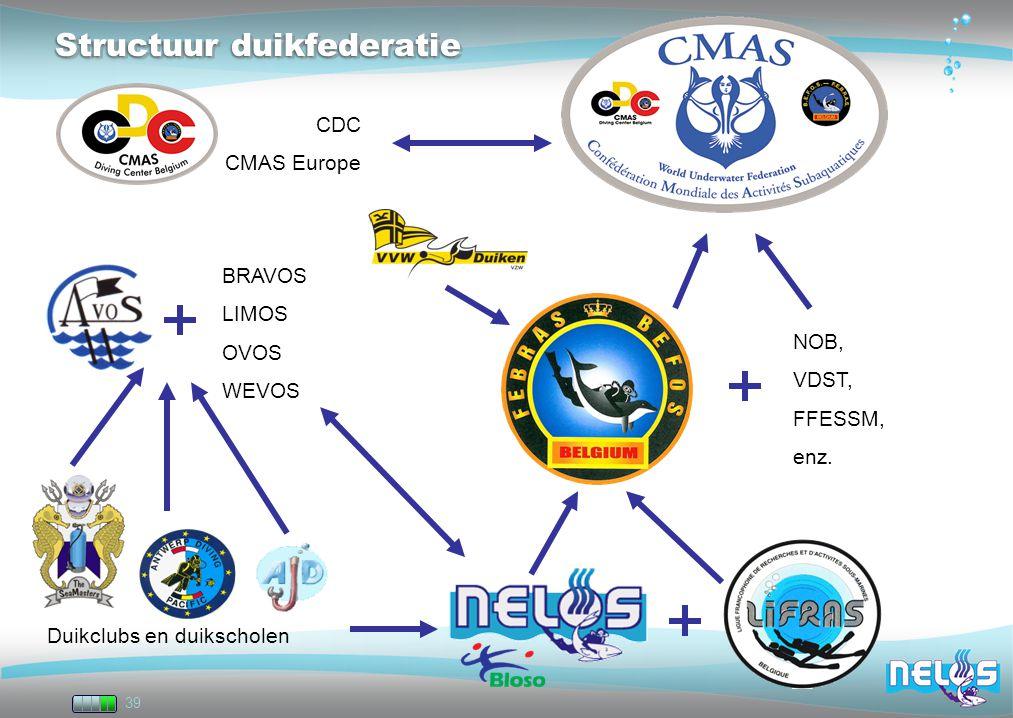 39 Structuur duikfederatie NOB, VDST, FFESSM, enz. CDC CMAS Europe BRAVOS LIMOS OVOS WEVOS Duikclubs en duikscholen