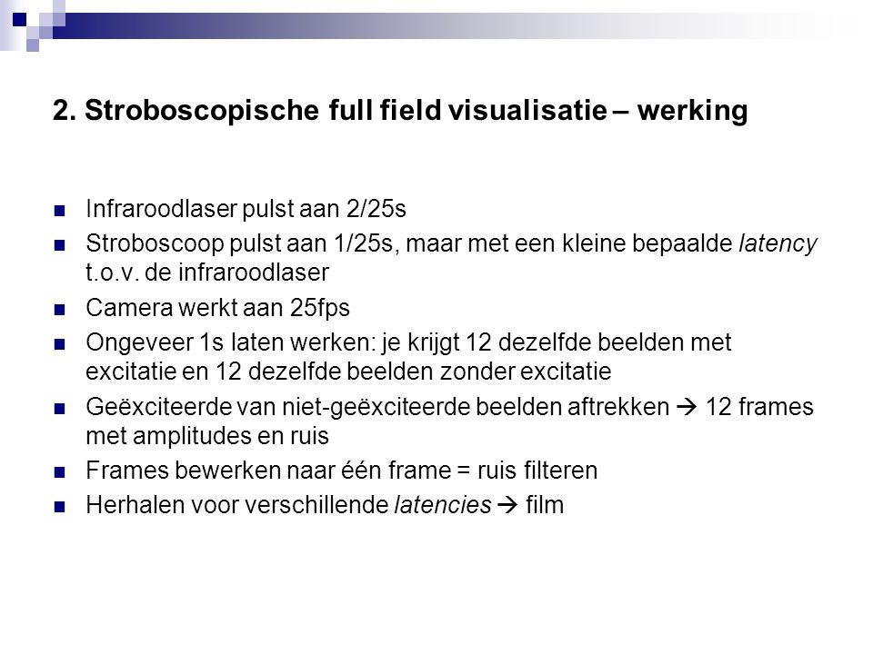 2. Stroboscopische full field visualisatie – werking Infraroodlaser pulst aan 2/25s Stroboscoop pulst aan 1/25s, maar met een kleine bepaalde latency