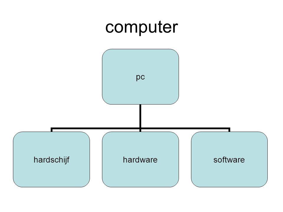 Mijn monitor Monitor Het beeldscherm is het belangrijkste uitvoerapparaat van de computer. Alle invoer van een gebruiker wordt na verwerking als uitvo