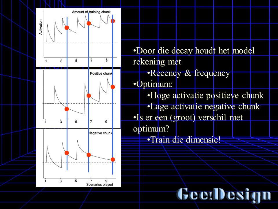 Door die decay houdt het model rekening met Recency & frequency Optimum: Hoge activatie positieve chunk Lage activatie negative chunk Is er een (groot) verschil met optimum.