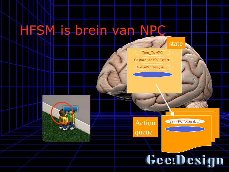 "HFSM is brein van NPC Turn_To #PC Gesture_At #PC ""greet"" Say #PC ""Mag ik.."" Topic_item ""Nee"" state Action queue Say #PC ""Mag ik.."" Topic_item ""Nee"" st"