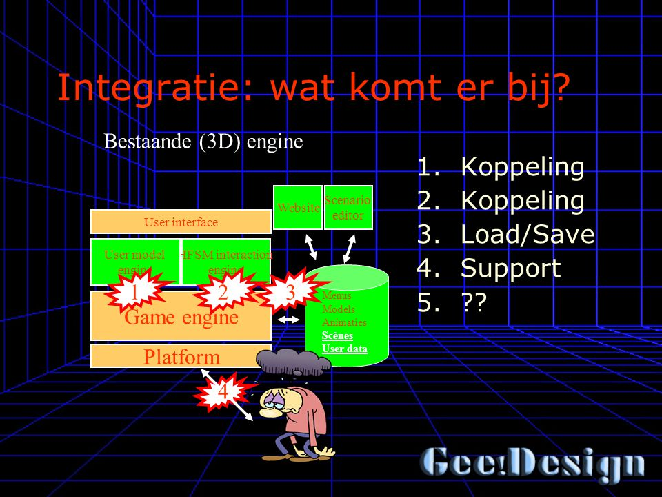 Integratie: wat komt er bij? Bestaande (3D) engine Game engine HFSM interaction engine Platform User model engine User interface Scenario editor Websi