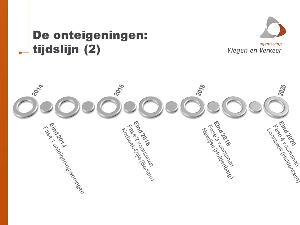 De onteigeningen: tijdslijn (2) Eind 2014 Fase 1 onteigening woningen Eind 2016 Fase 2 voortuinen Korbeek-Dijle (Bertem) Eind 2018 Fase 3 voortuinen N