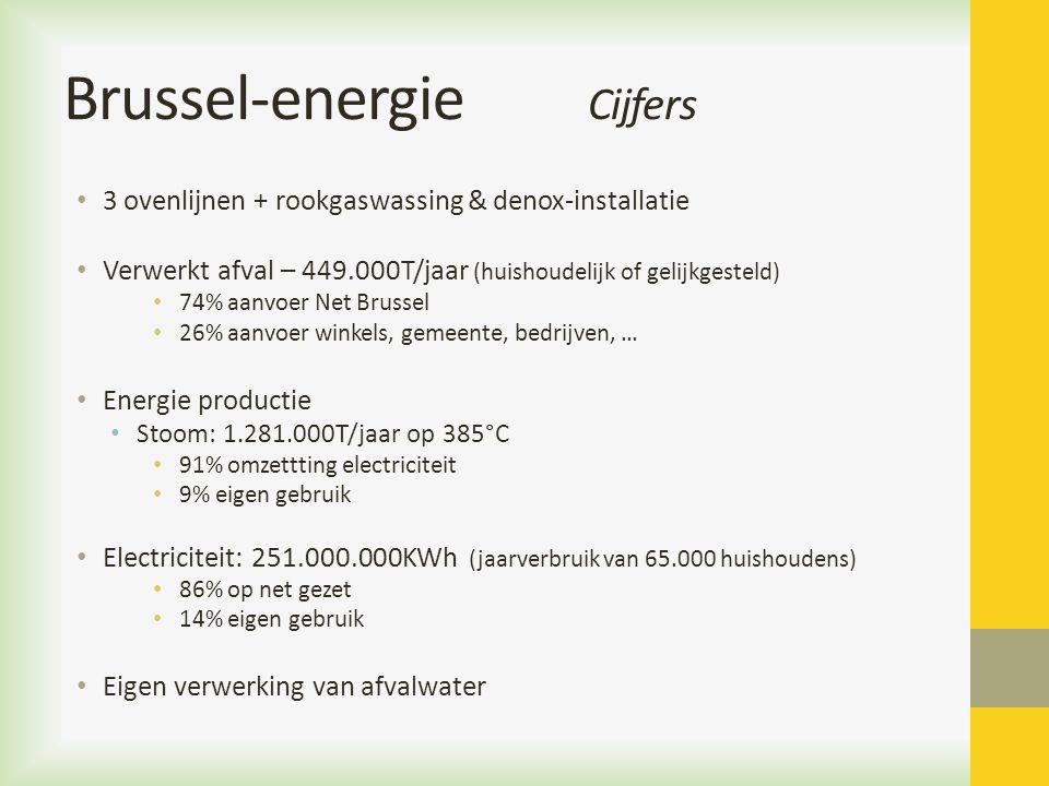 Brussel-energie Cijfers 3 ovenlijnen + rookgaswassing & denox-installatie Verwerkt afval – 449.000T/jaar (huishoudelijk of gelijkgesteld) 74% aanvoer